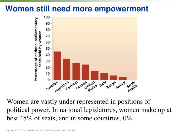 Women still need more empowerment