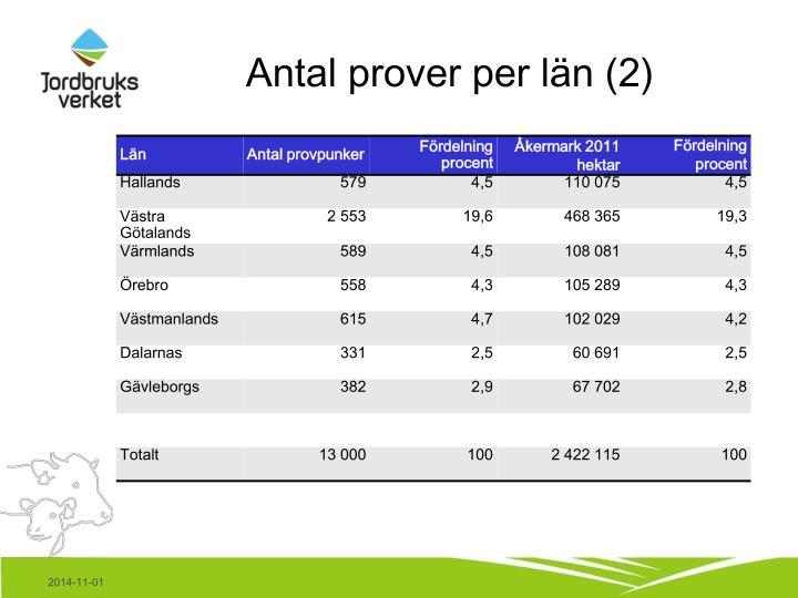 Antal prover per län (2)