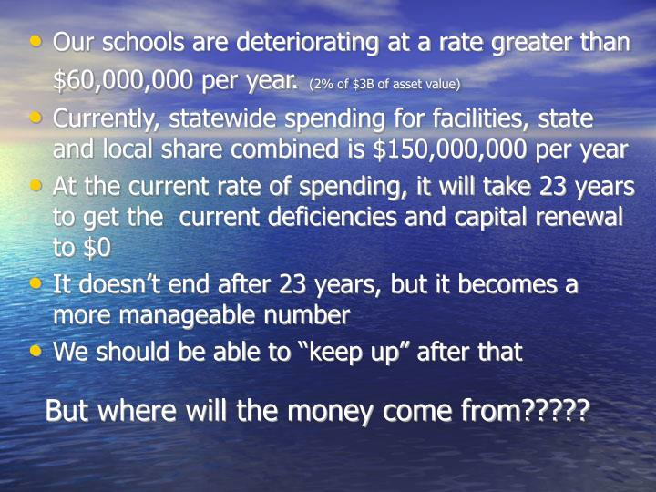 Our schools are deteriorating at a rate greater than $60,000,000 per year.