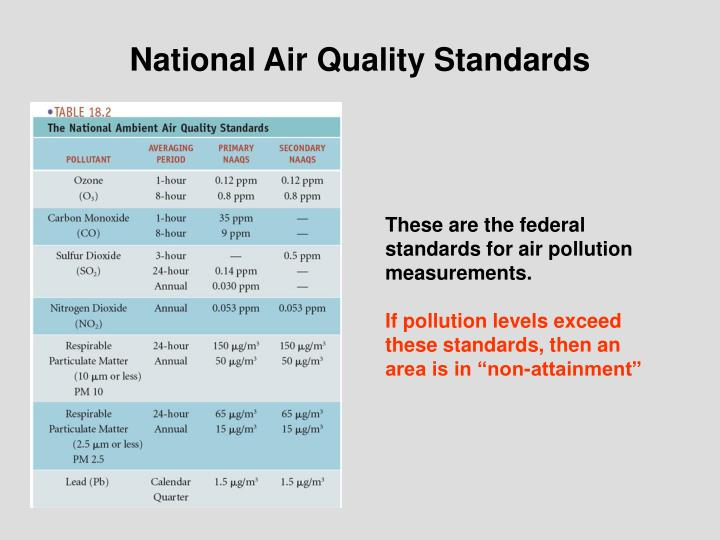 National Air Quality Standards