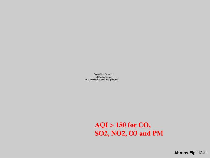 AQI > 150 for CO, SO2, NO2, O3 and PM