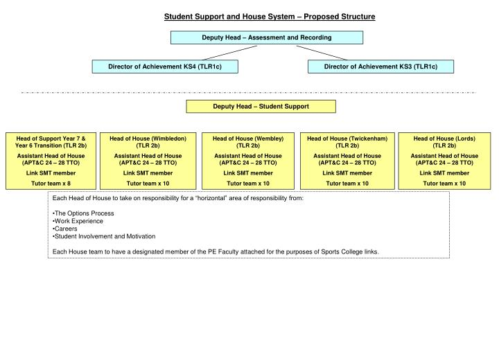 Student Support and House System – Proposed Structure