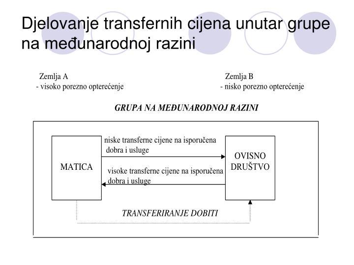 Djelovanje transfernih cijena unutar grupe na međunarodnoj razini