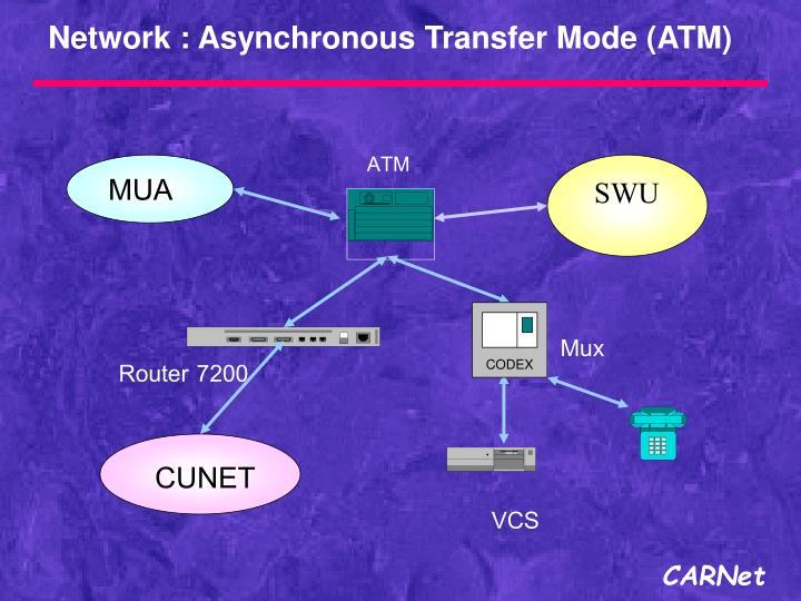 Network : Asynchronous Transfer Mode (ATM)