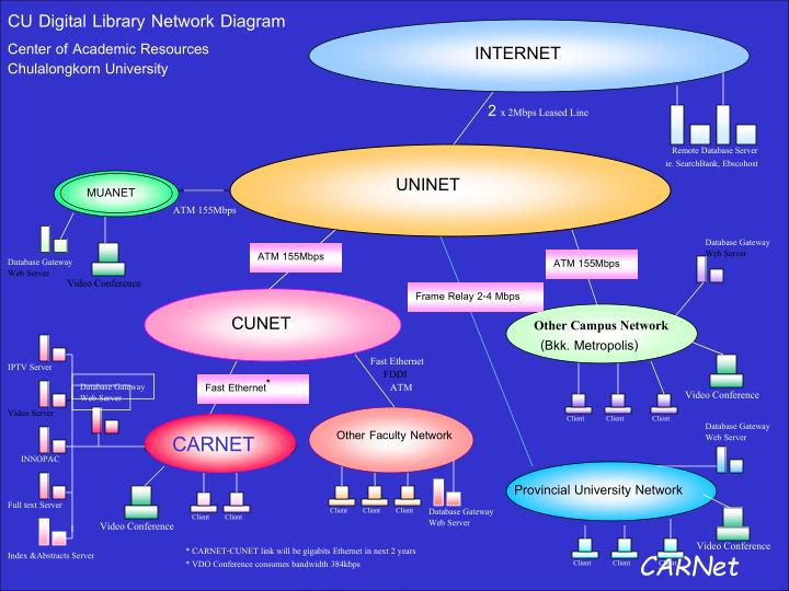 CU Digital Library Network Diagram