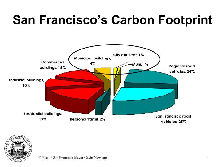 San Francisco's Carbon Footprint