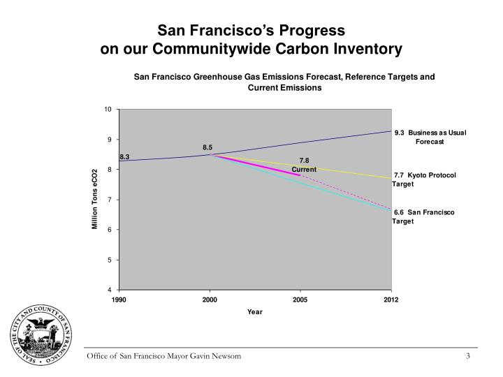 San Francisco's Progress