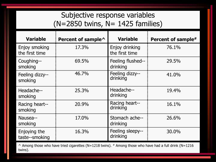 Subjective response variables