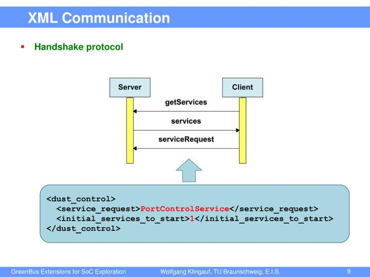 XML Communication