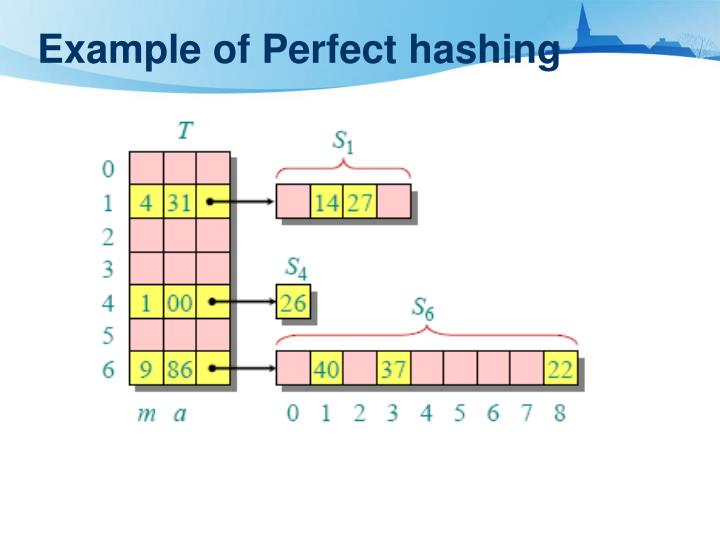 Example of Perfect hashing