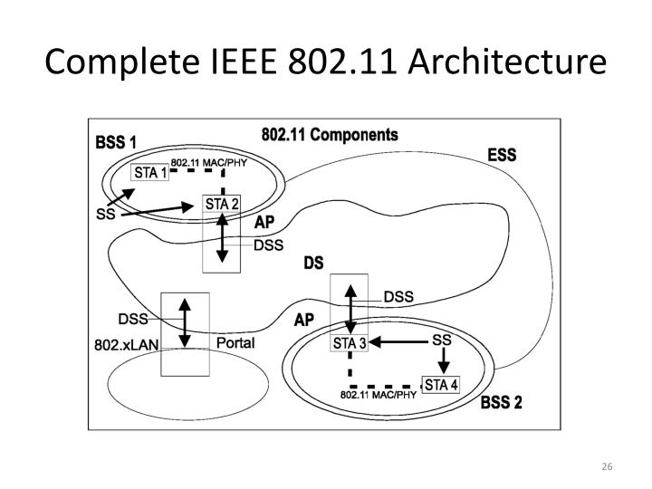 Complete IEEE 802.11 Architecture