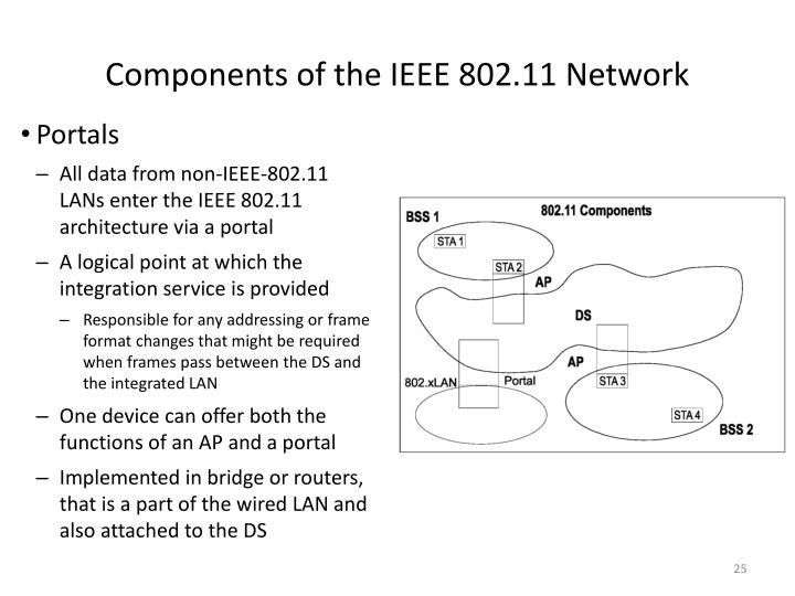 Components of the IEEE 802.11 Network