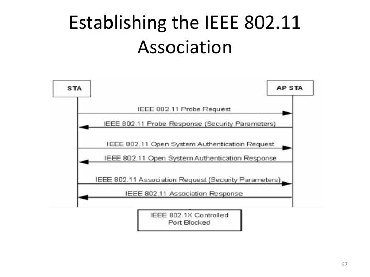 Establishing the IEEE 802.11 Association
