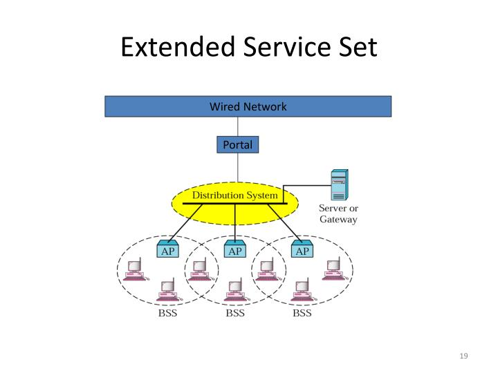 Extended Service Set