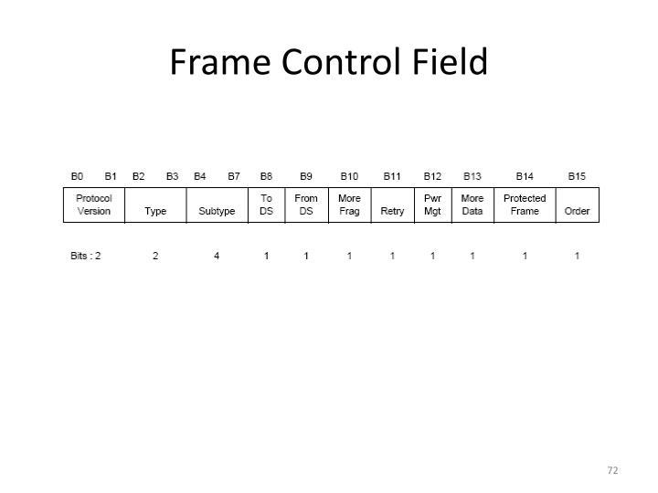 Frame Control Field