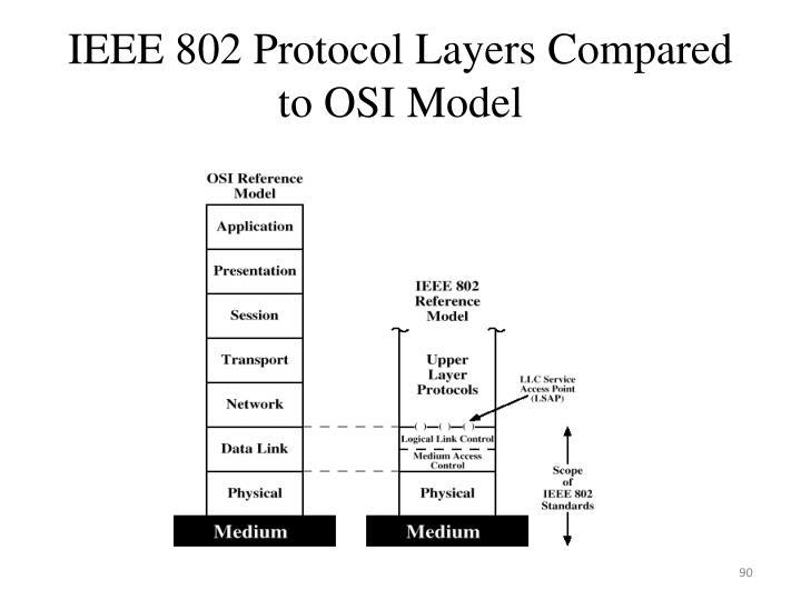 IEEE 802 Protocol