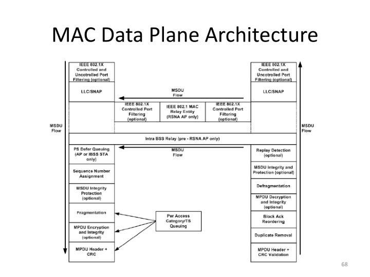 MAC Data Plane Architecture