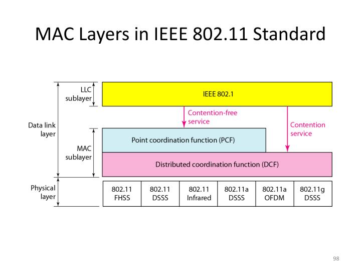 MAC Layers in IEEE 802.11 Standard