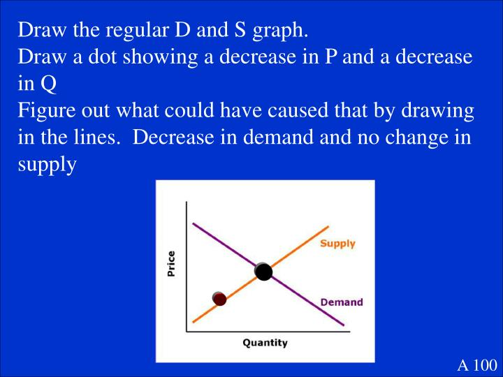 Draw the regular D and S graph.