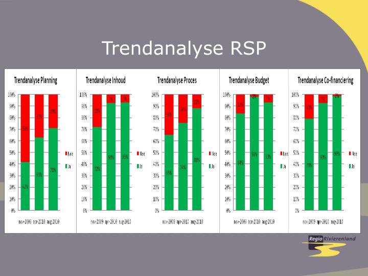 Trendanalyse RSP