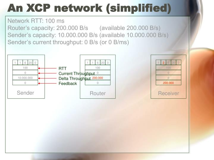 An XCP network (simplified)