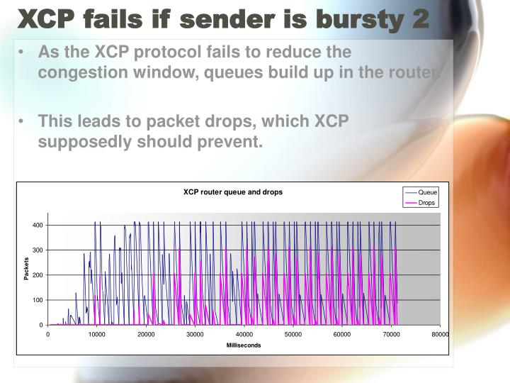 XCP fails if sender is bursty 2