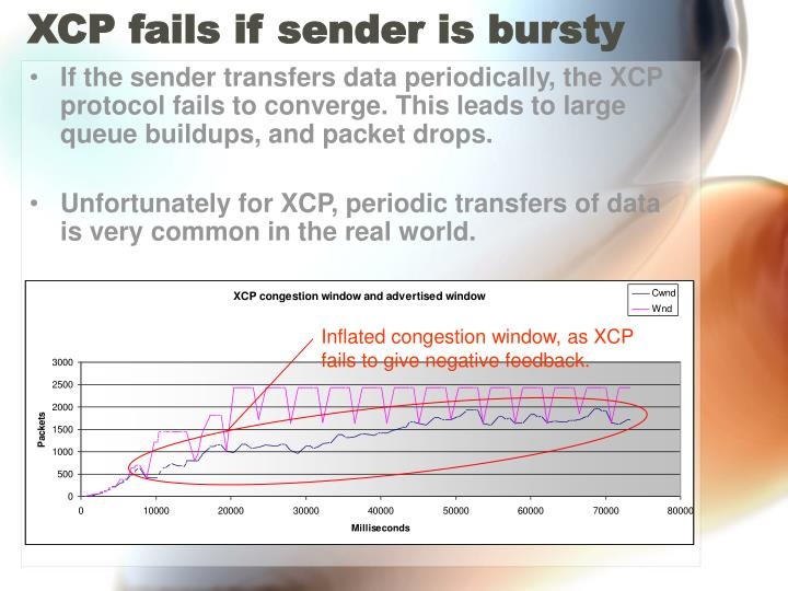 XCP fails if sender is bursty