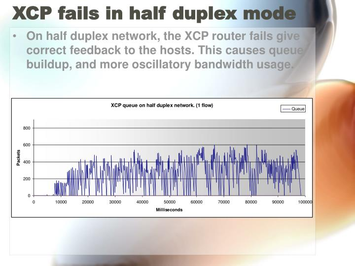 XCP fails in half duplex mode