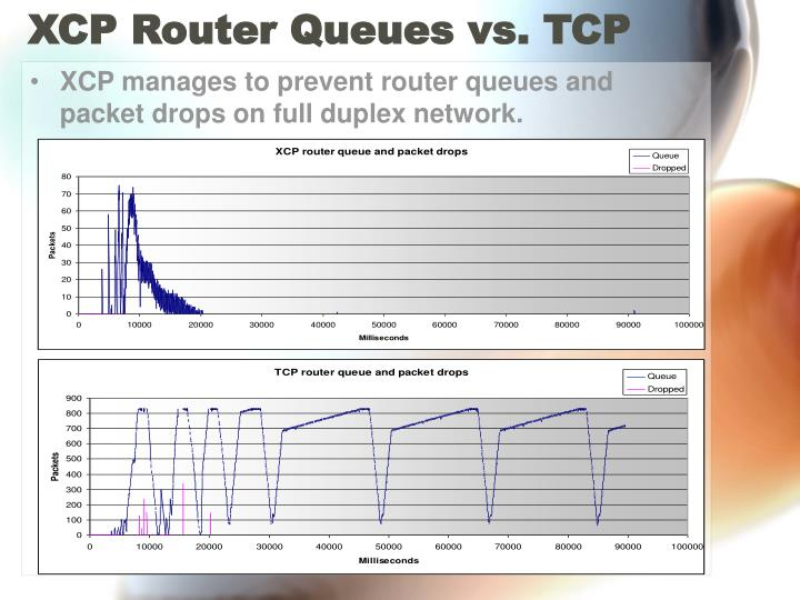 XCP Router Queues vs. TCP