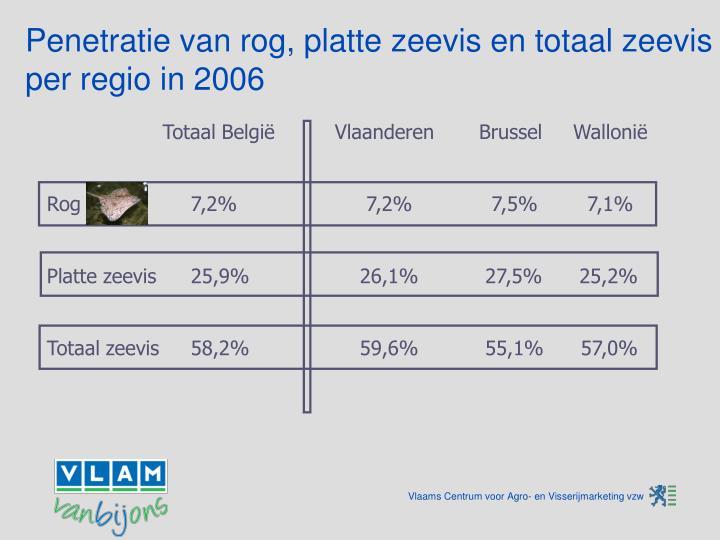 Penetratie van rog, platte zeevis en totaal zeevis per regio in 2006