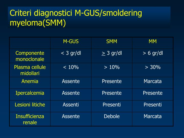 Criteri diagnostici M-GUS/smoldering myeloma(SMM)