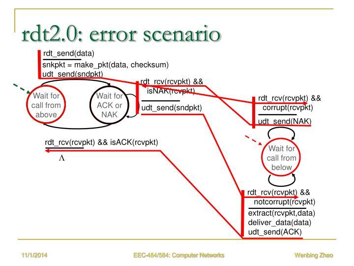 rdt2.0: error scenario