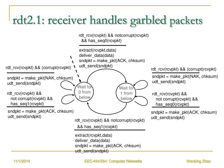 rdt2.1: receiver handles garbled
