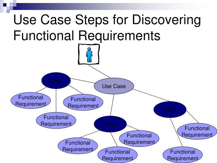 Use Case Steps for Discovering Functional Requirements