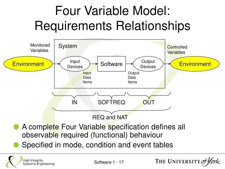 Four Variable Model:
