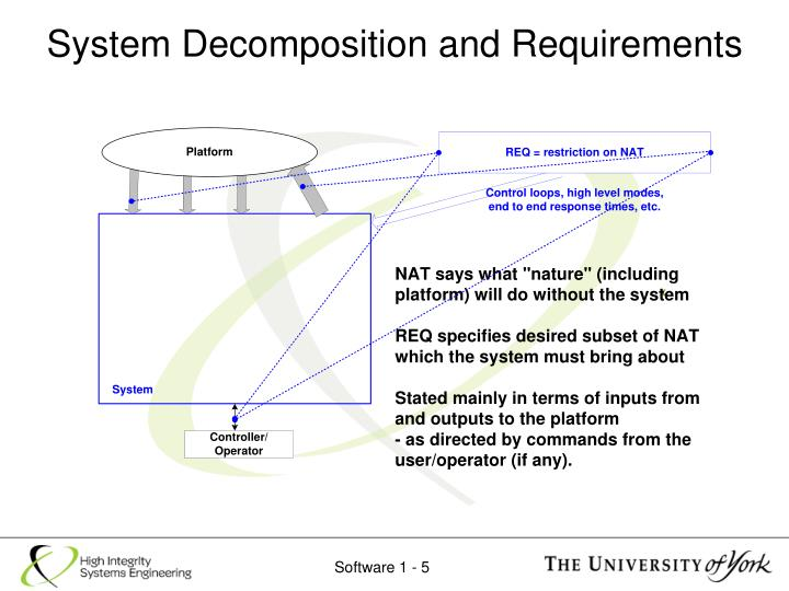 System Decomposition and Requirements