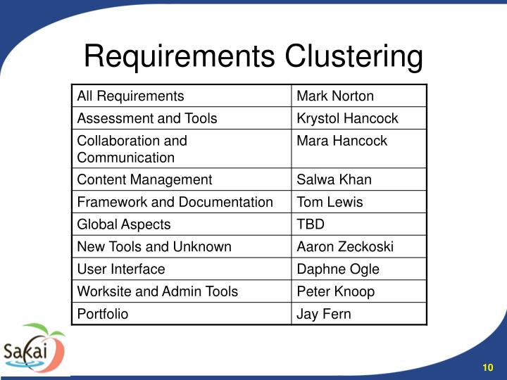 Requirements Clustering