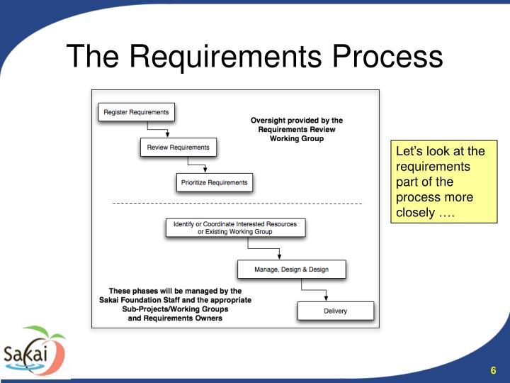 The Requirements Process
