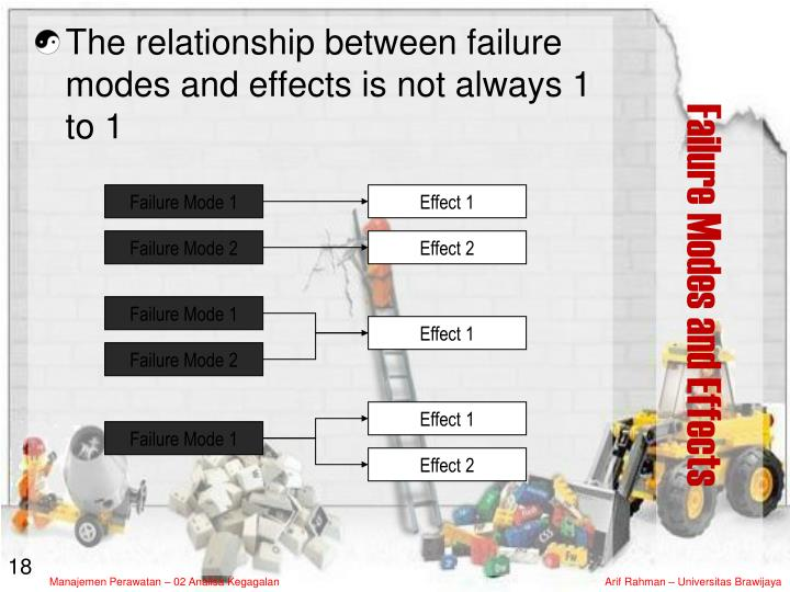 The relationship between failure modes and effects is not always 1 to 1