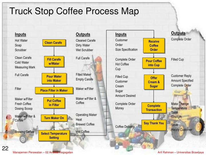 Truck Stop Coffee Process Map
