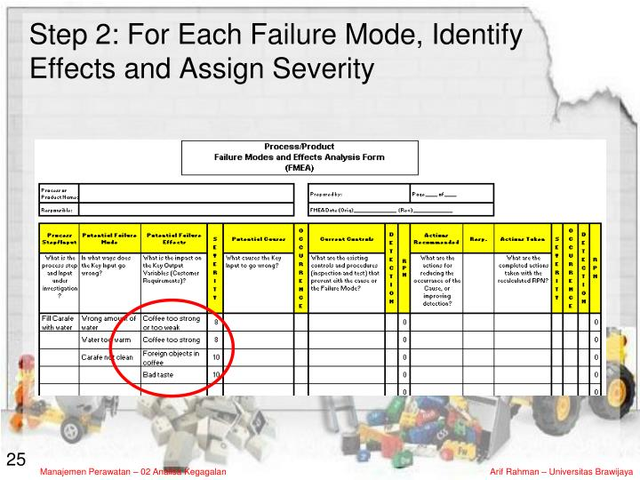 Step 2: For Each Failure Mode, Identify Effects and Assign Severity