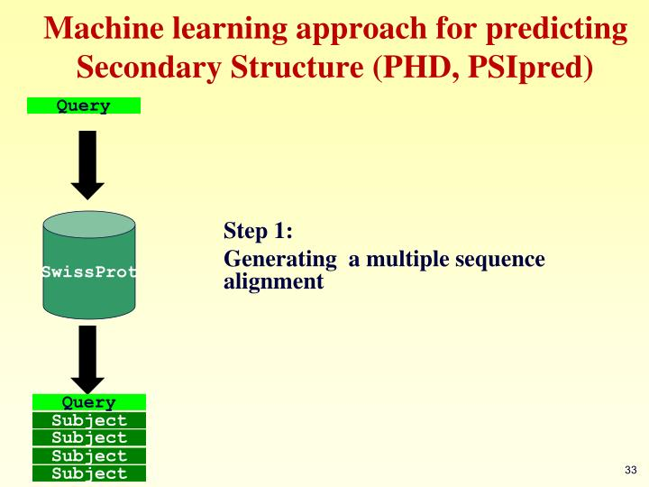 Machine learning approach for predicting Secondary Structure (PHD, PSIpred)