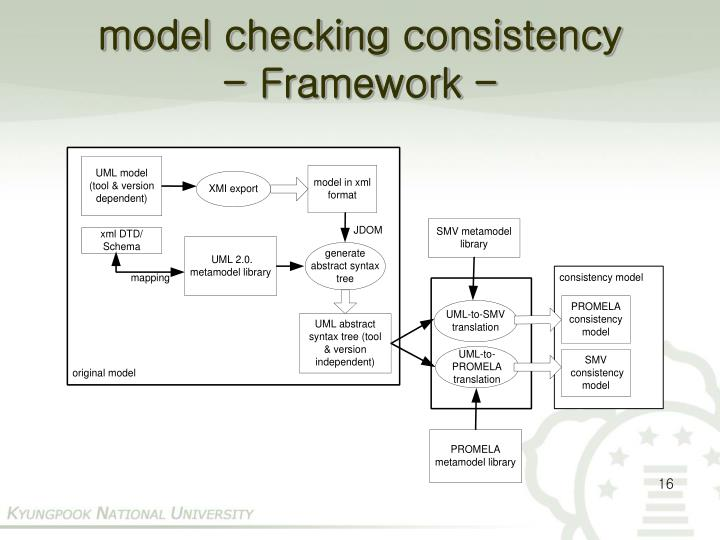 model checking consistency