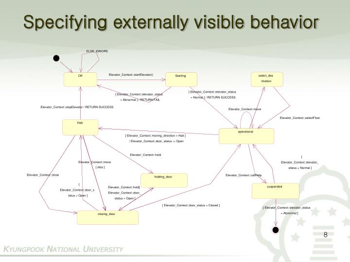 Specifying externally visible behavior