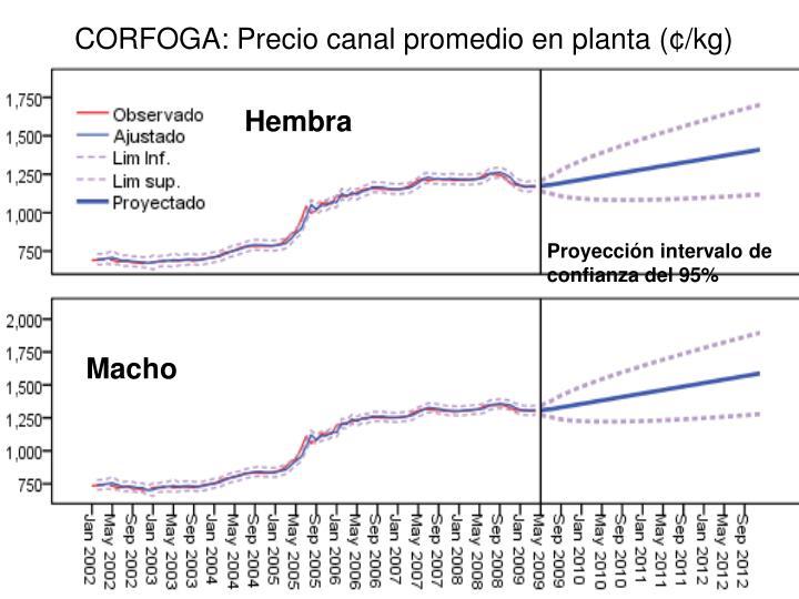 CORFOGA: Precio canal promedio en planta (
