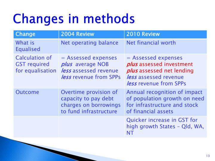 Changes in methods