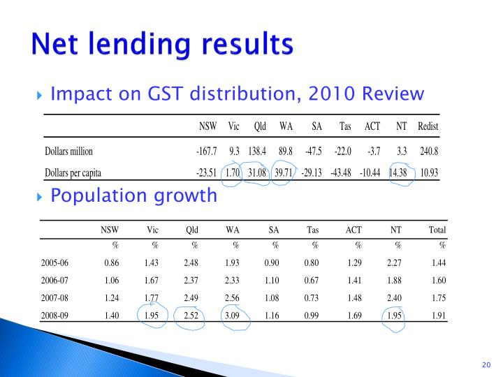 Net lending results