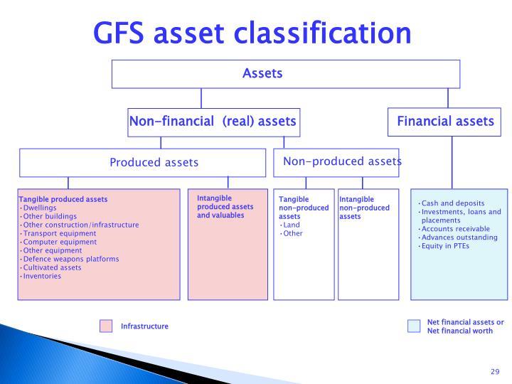 GFS asset classification