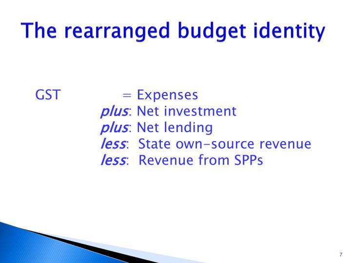 The rearranged budget identity