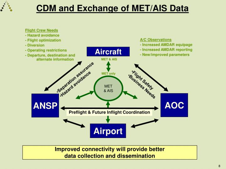 CDM and Exchange of MET/AIS Data